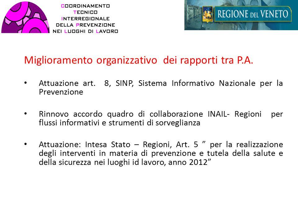 Miglioramento organizzativo dei rapporti tra P.A. Attuazione art.