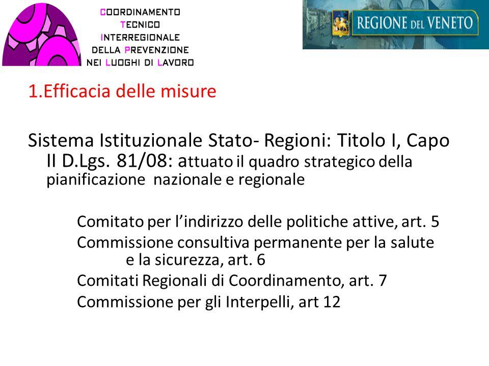 1.Efficacia delle misure Sistema Istituzionale Stato- Regioni: Titolo I, Capo II D.Lgs.