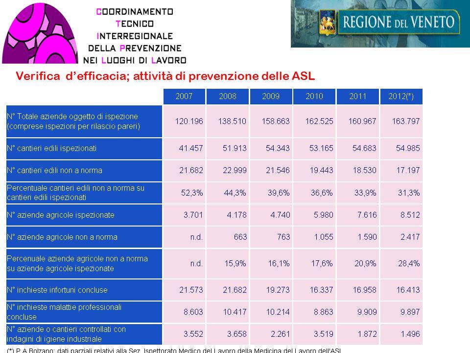 % di aziende ispezionate (LEA 5%)