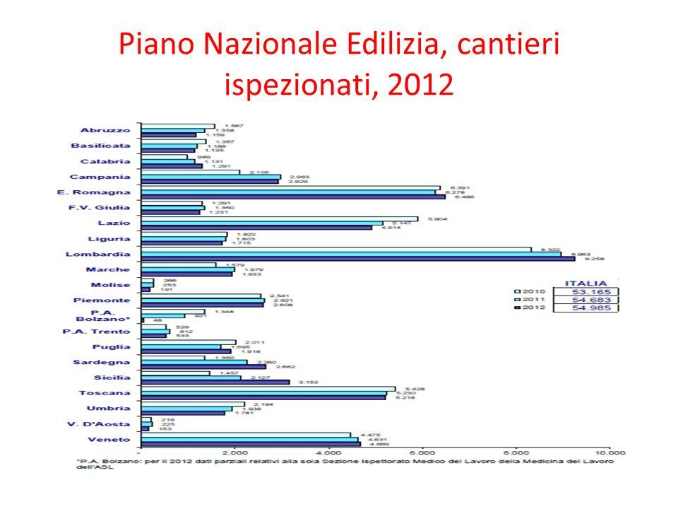 Piano Nazionale Edilizia, cantieri ispezionati, 2012