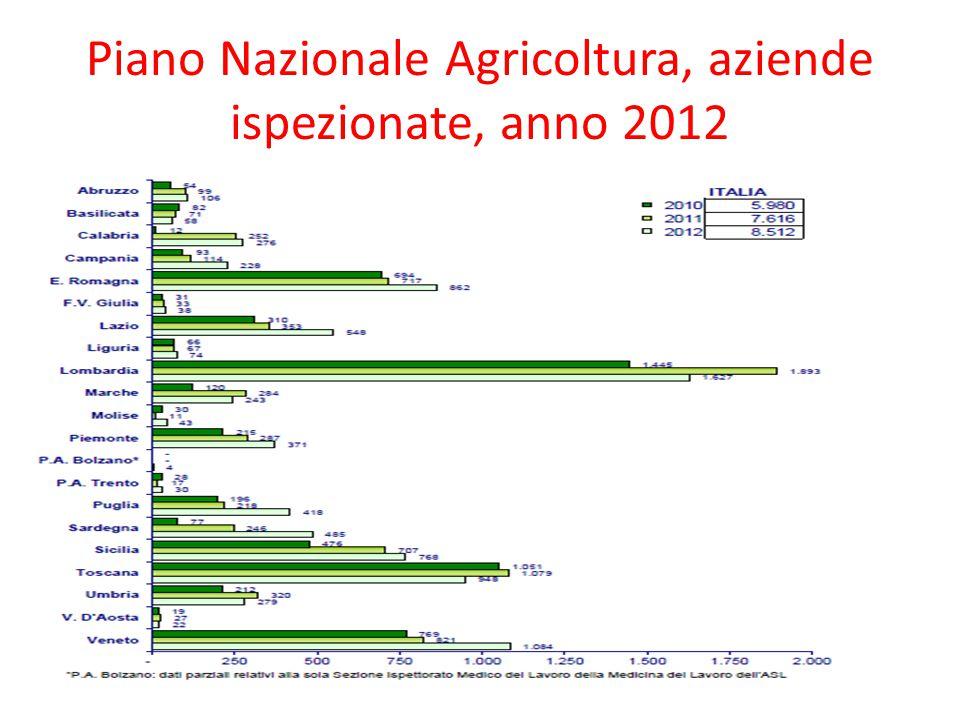 Piano Nazionale Agricoltura, aziende ispezionate, anno 2012