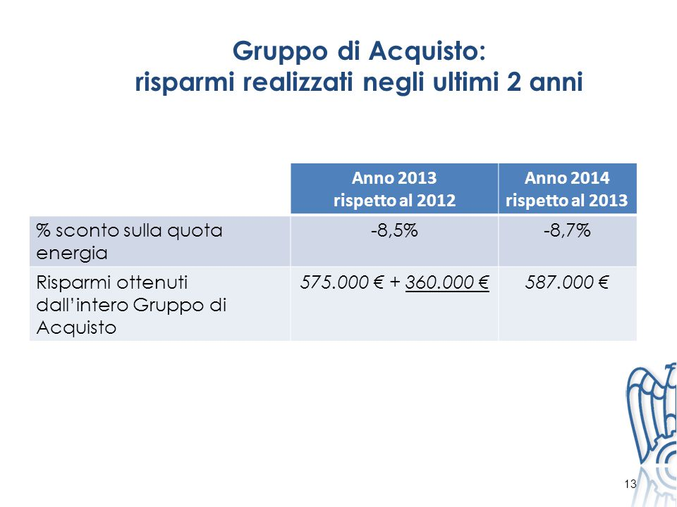 Gruppo di Acquisto: risparmi realizzati negli ultimi 2 anni Anno 2013 rispetto al 2012 Anno 2014 rispetto al 2013 % sconto sulla quota energia -8,5%-8,7% Risparmi ottenuti dall'intero Gruppo di Acquisto 575.000 € + 360.000 €587.000 € 13