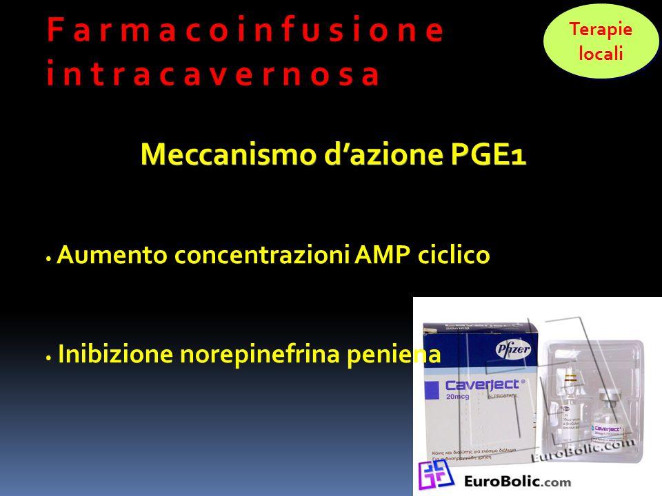 Aumento concentrazioni AMP ciclico Inibizione norepinefrina peniena F a r m a c o i n f u s i o n e i n t r a c a v e r n o s a Terapie locali Terapie