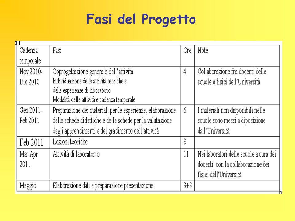 Piano didattico presentato in conformità con le specifiche nazionali Scuola: LICEO CLASSICO SOCRATE Classi: Terzo anno C e D N.