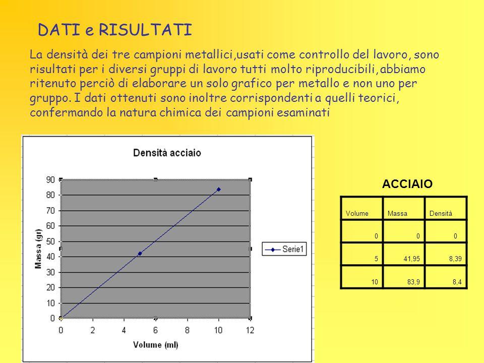 VolumeMassaDensità 00 0 541,958,39 1083,98,4 ACCIAIO La densità dei tre campioni metallici,usati come controllo del lavoro, sono risultati per i diver