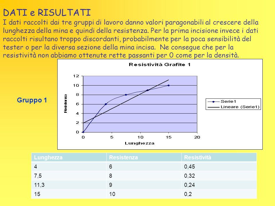 LunghezzaResistenzaResistività 460,45 7,580,32 11,390,24 15100,2 DATI e RISULTATI I dati raccolti dai tre gruppi di lavoro danno valori paragonabili a