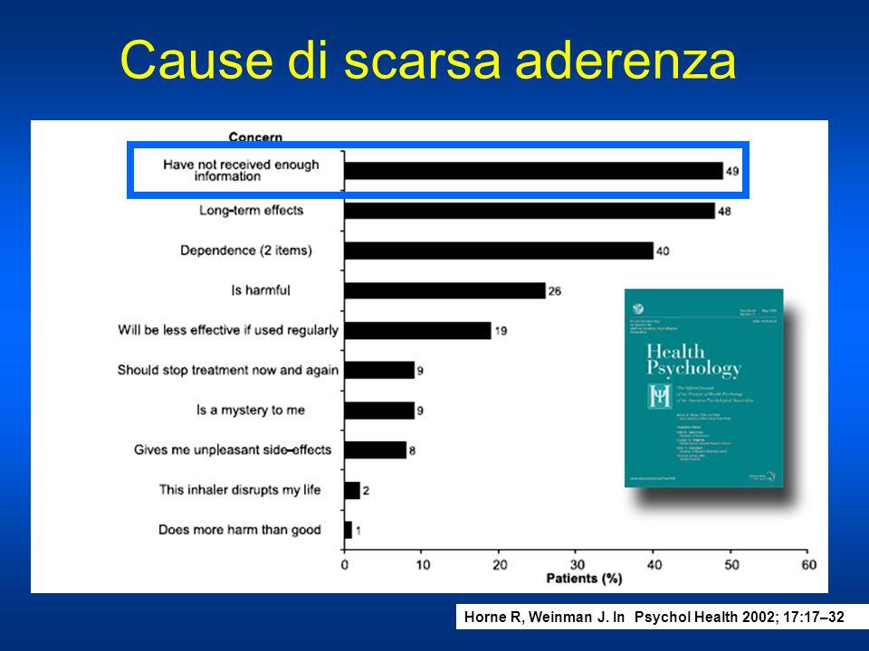 Cause di scarsa aderenza Horne R, Weinman J. In Psychol Health 2002; 17:17–32