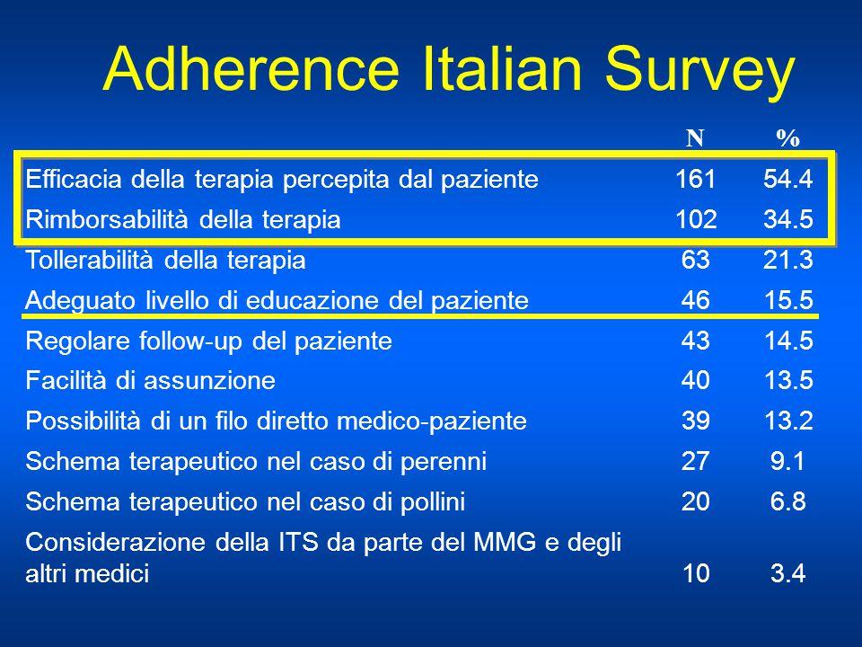 Adherence Italian Survey N% Efficacia della terapia percepita dal paziente16154.4 Rimborsabilità della terapia10234.5 Tollerabilità della terapia6321.
