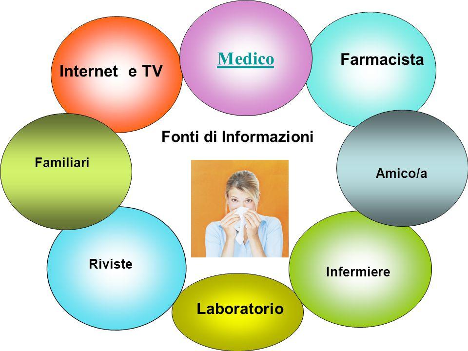 Medico Infermiere Laboratorio Internet e TV Farmacista Pneumologo Amico/a Familiari Riviste Fonti di Informazioni