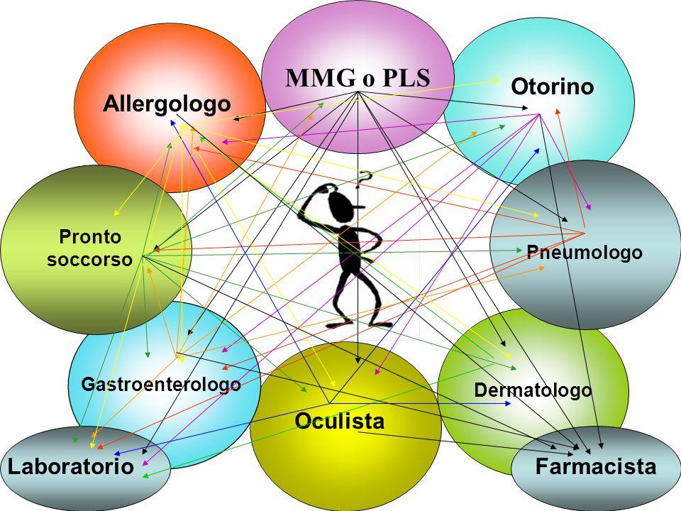 MMG o PLS Dermatologo Oculista Allergologo Otorino Pneumologo Pronto soccorso Gastroenterologo LaboratorioFarmacista
