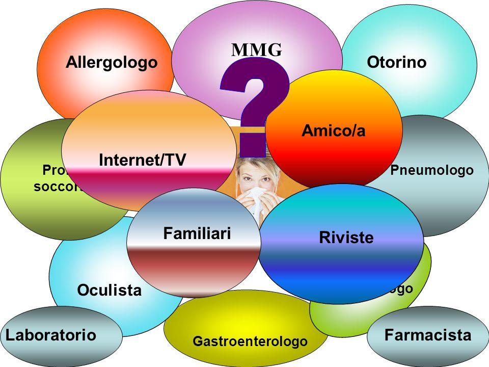 MMG PLS Dermatologo Oculista AllergologoOtorino Pneumologo Pronto soccorso Gastroenterologo LaboratorioFarmacista Internet/TV Amico/a Riviste Familiar