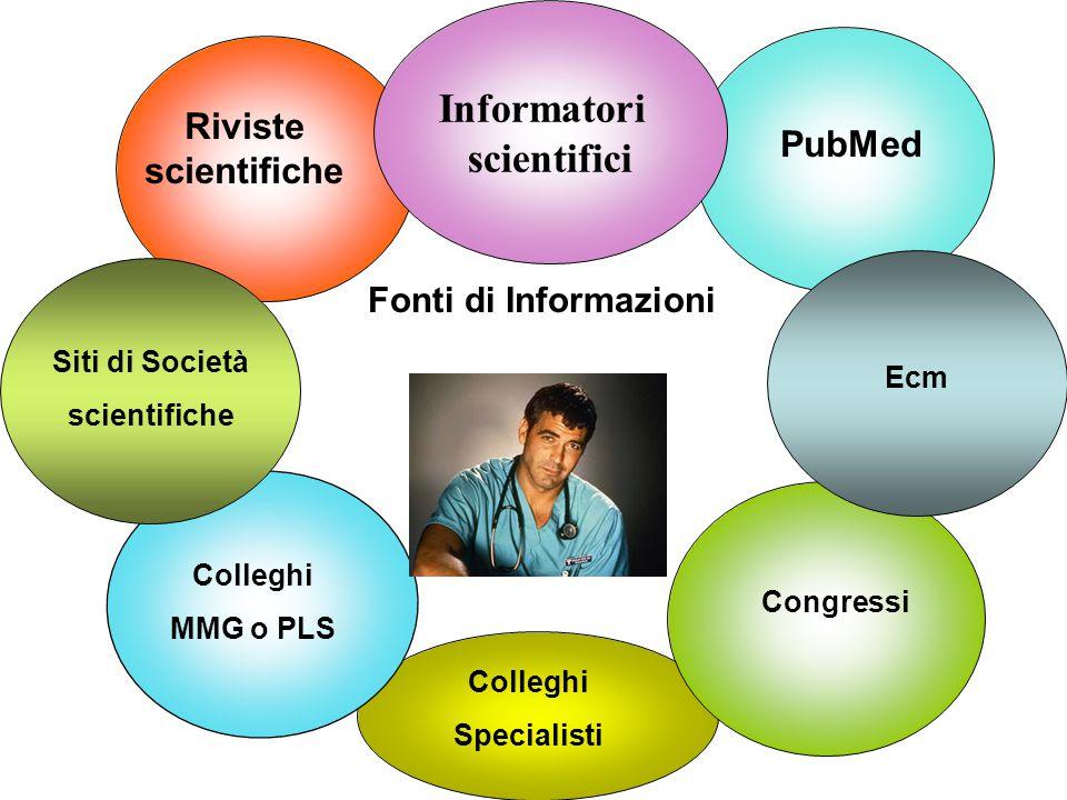Informatori scientifici Congressi Riviste scientifiche PubMed Pneumologo Ecm Siti di Società scientifiche Colleghi MMG o PLS Fonti di Informazioni Col