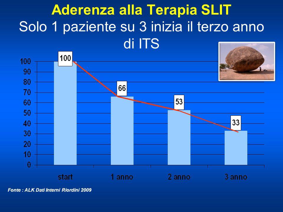 Aderenza alla Terapia SLIT Solo 1 paziente su 3 inizia il terzo anno di ITS Fonte : ALK Dati Interni Riordini 2009