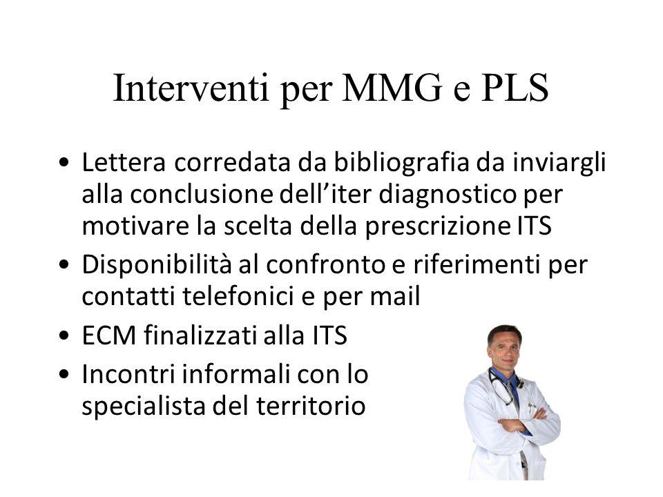 Interventi per MMG e PLS Lettera corredata da bibliografia da inviargli alla conclusione dell'iter diagnostico per motivare la scelta della prescrizio