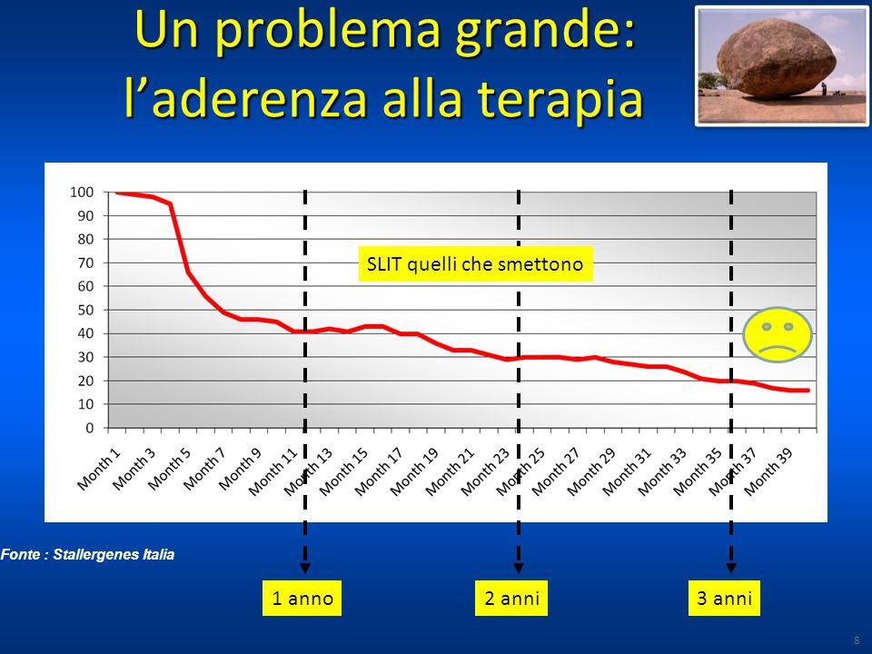 Un problema grande: l'aderenza alla terapia 8 1 anno2 anni3 anni SLIT quelli che smettono Fonte : Stallergenes Italia