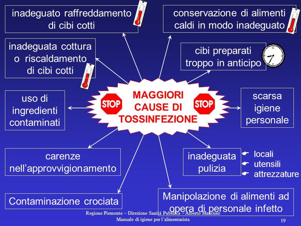 Regione Piemonte – Direzione Sanità Pubblica – Alberto Mancuso Manuale di igiene per l'alimentarista 18 dell'alimento mediante utensili e superfici sp