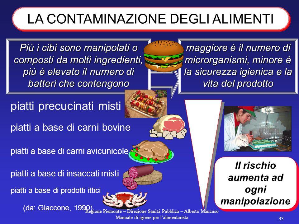 Regione Piemonte – Direzione Sanità Pubblica – Alberto Mancuso Manuale di igiene per l'alimentarista 32 Perché si verifichi una tossinfezione, nell'al