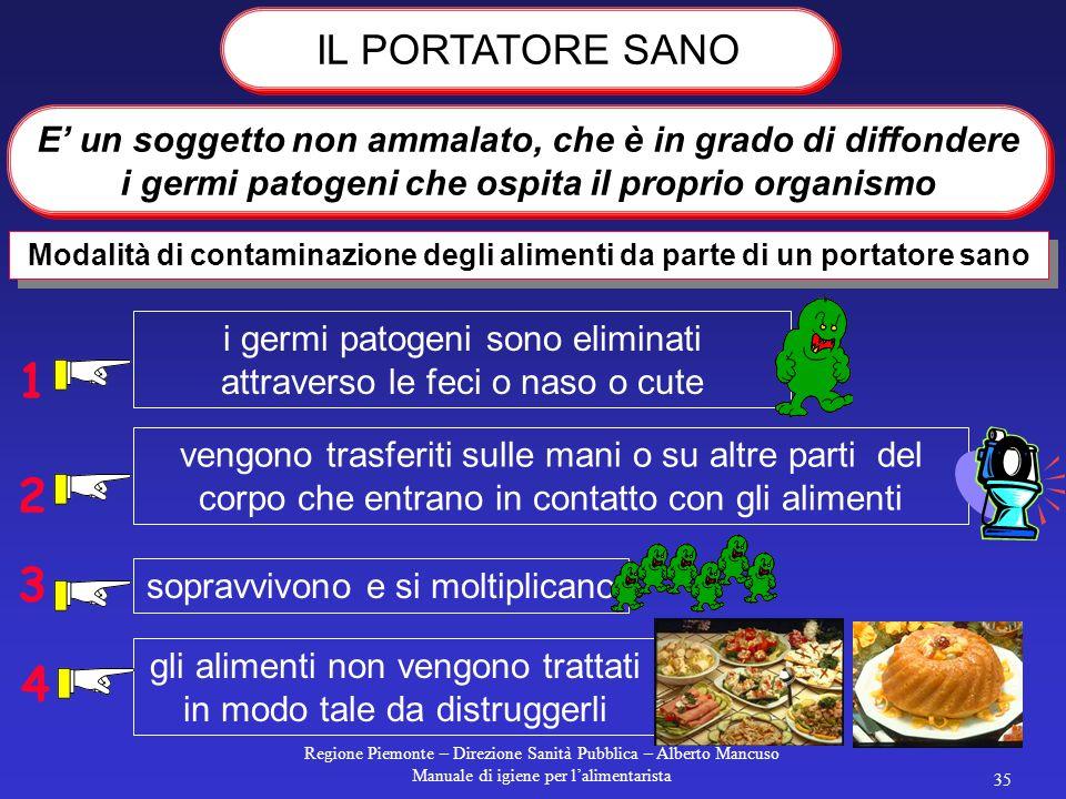 Regione Piemonte – Direzione Sanità Pubblica – Alberto Mancuso Manuale di igiene per l'alimentarista 34 Naso ALIMENTO Aria Gola Tosse Starnuto Feci An
