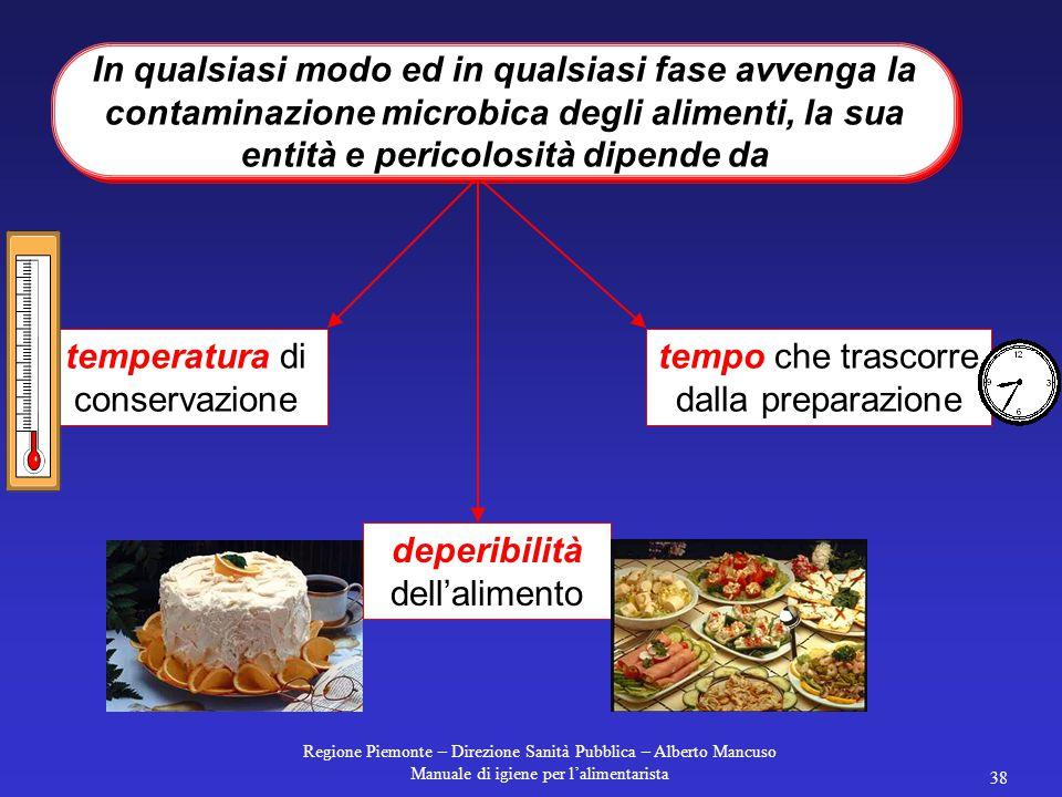 Regione Piemonte – Direzione Sanità Pubblica – Alberto Mancuso Manuale di igiene per l'alimentarista 37 La ricontaminazione di alimenti cotti è molto