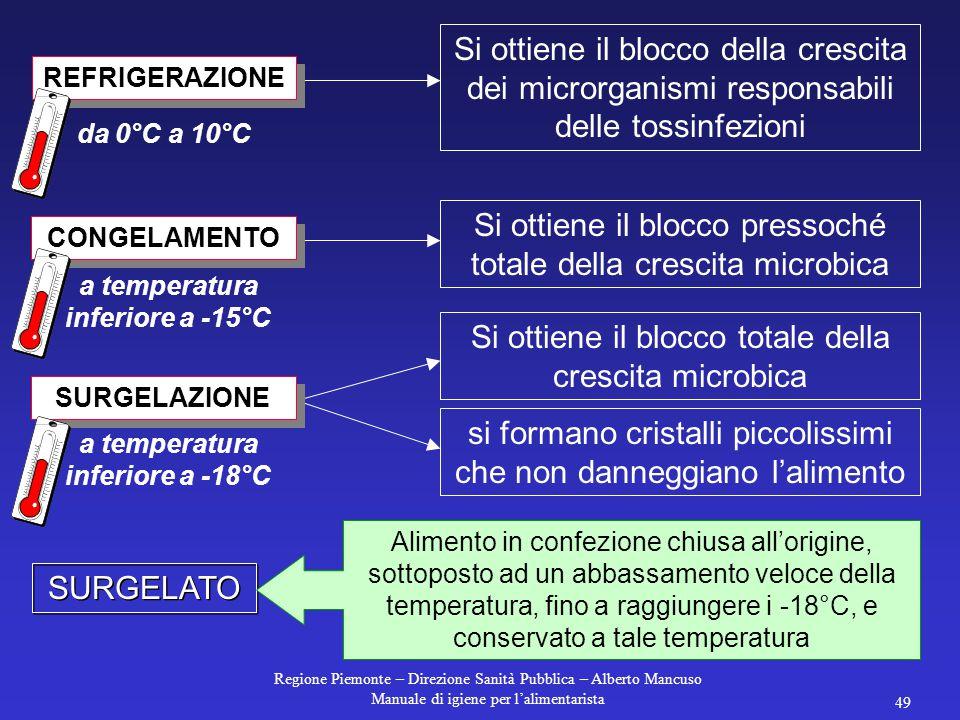 Regione Piemonte – Direzione Sanità Pubblica – Alberto Mancuso Manuale di igiene per l'alimentarista 48 non distrugge i microrganismi e non li inattiv