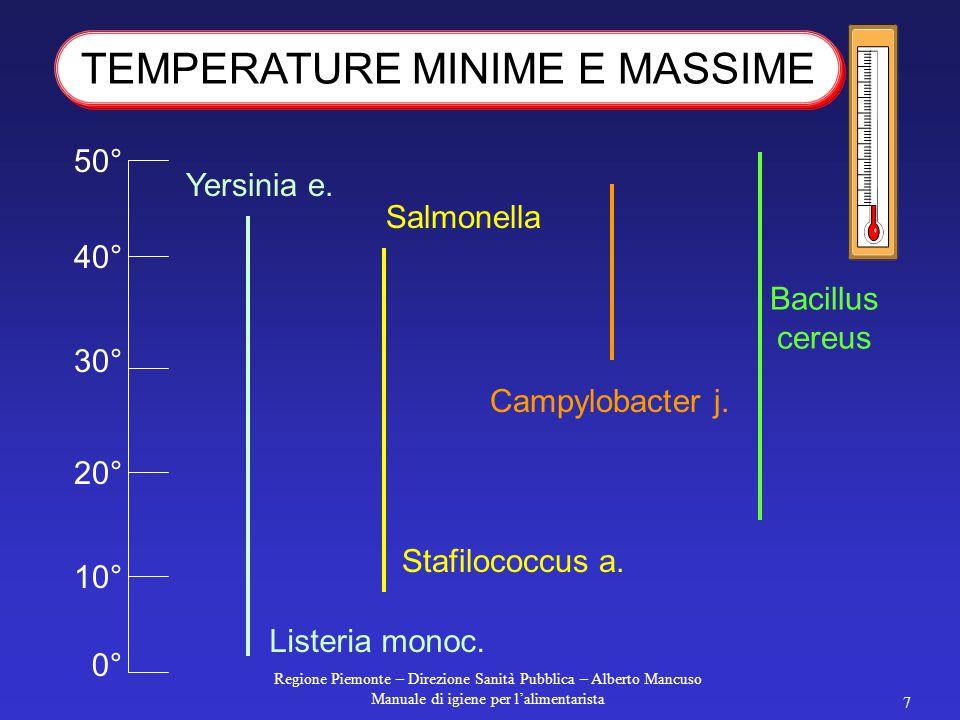 Regione Piemonte – Direzione Sanità Pubblica – Alberto Mancuso Manuale di igiene per l'alimentarista 6 10°C30-37°C50-55°C I vari tipi di microrganismi