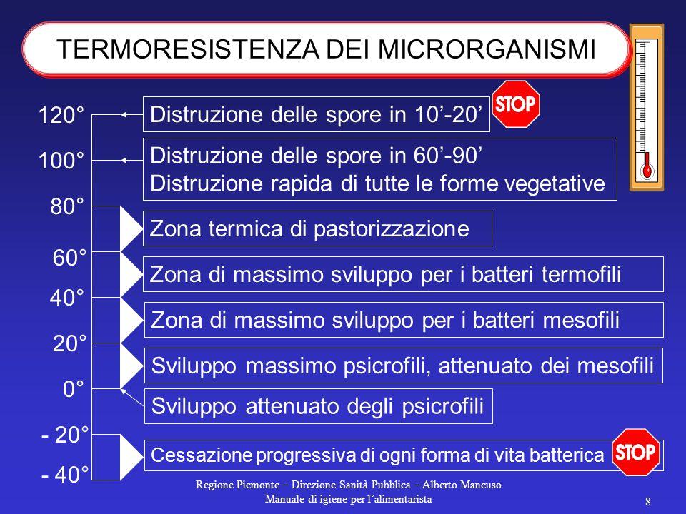 Regione Piemonte – Direzione Sanità Pubblica – Alberto Mancuso Manuale di igiene per l'alimentarista 7 50° 40° 30° 20° 10° 0° Listeria monoc. Yersinia