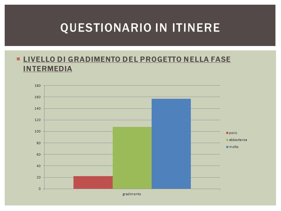  LIVELLO DI GRADIMENTO DEL PROGETTO NELLA FASE INTERMEDIA QUESTIONARIO IN ITINERE
