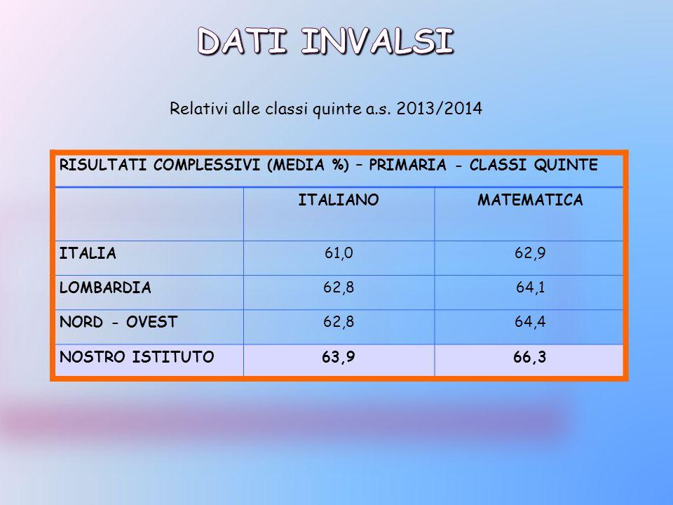 Relativi alle classi quinte a.s. 2013/2014