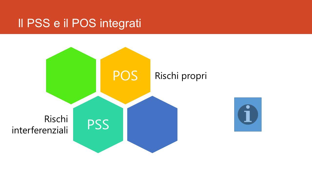 Il PSS e il POS integrati POS Rischi propri PSS Rischi interferenziali