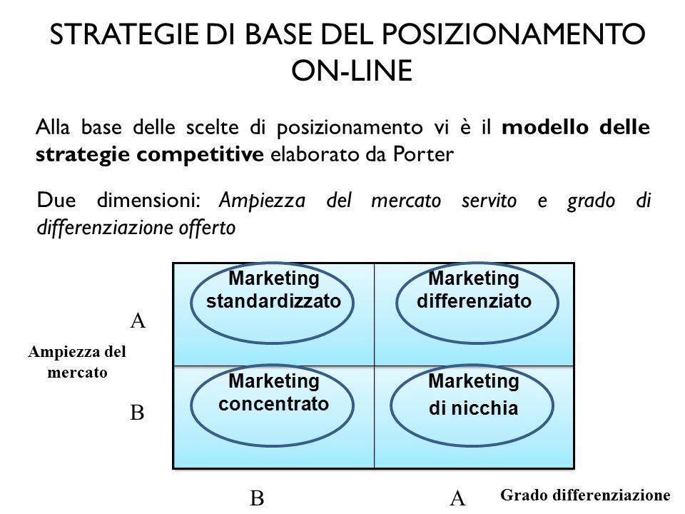 IL MODELLO DINAMICO DI POSIZIONAMENTO 1.Targeting 2.