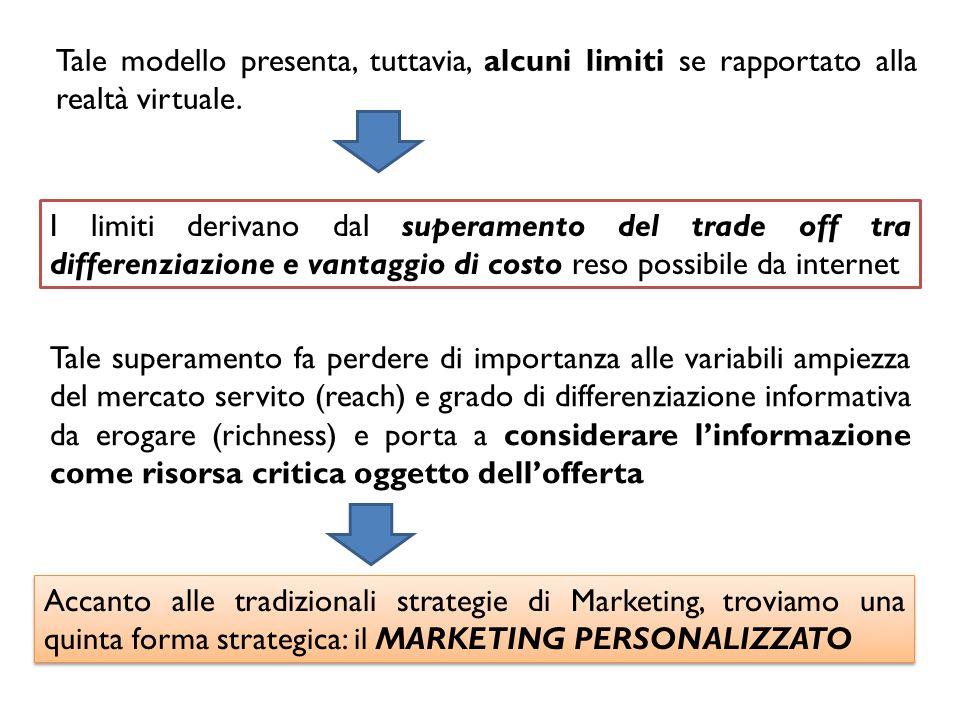 Tale strategia libera il Marketing da ogni vincolo sia di mercato che di grado di differenziazione e si basa su una forte interazione con l'utente e su una differenziazione informativa customizzata sulle sue esigenze Marketing standardizzato Marketing differenziato Marketing di nicchia Marketing concentrato Reach Richness Marketing personalizzato
