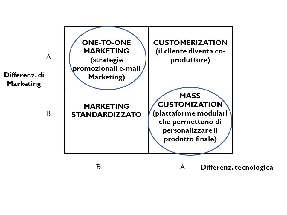 MASS CUSTOMIZATION (piattaforme modulari che permettono di personalizzare il prodotto finale) MARKETING STANDARDIZZATO CUSTOMERIZATION (il cliente div