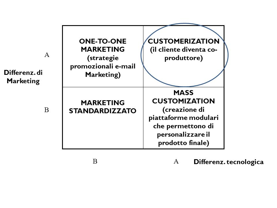 MASS CUSTOMIZATION (creazione di piattaforme modulari che permettono di personalizzare il prodotto finale) MARKETING STANDARDIZZATO CUSTOMERIZATION (i