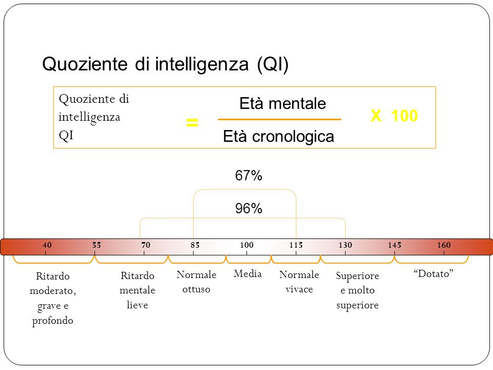 29 100 40557085100115130145160 Media Quoziente di intelligenza QI = Età cronologica Età mentale X 100 Normale vivace Normale ottuso Ritardo mentale lieve Ritardo moderato, grave e profondo Superiore e molto superiore Dotato 96% 67% Quoziente di intelligenza (QI)