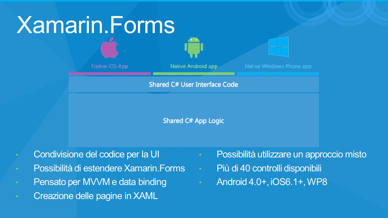Xamarin.Forms Condivisione del codice per la UI Possibilità di estendere Xamarin.Forms Pensato per MVVM e data binding Creazione delle pagine in XAML