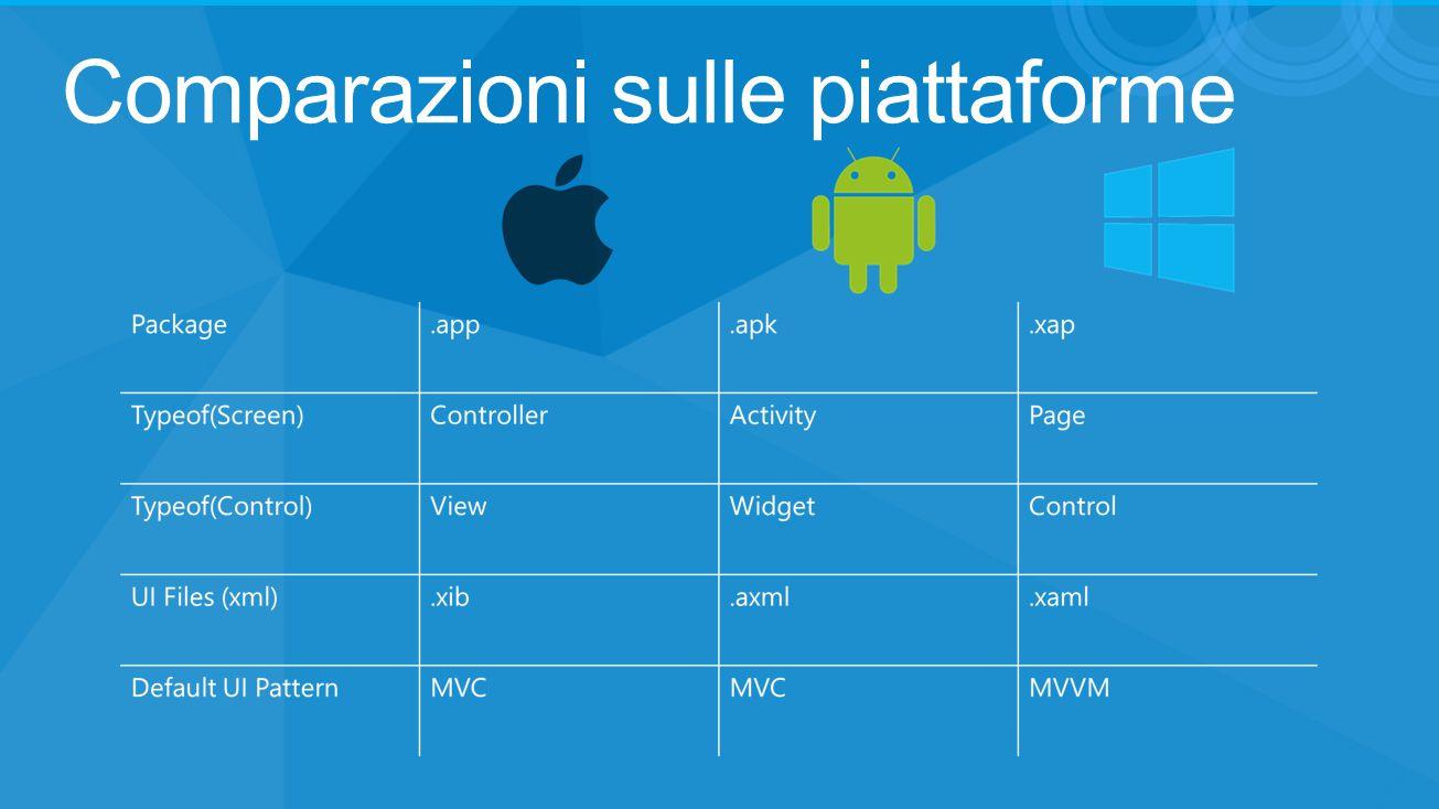 Comparazioni sulle piattaforme