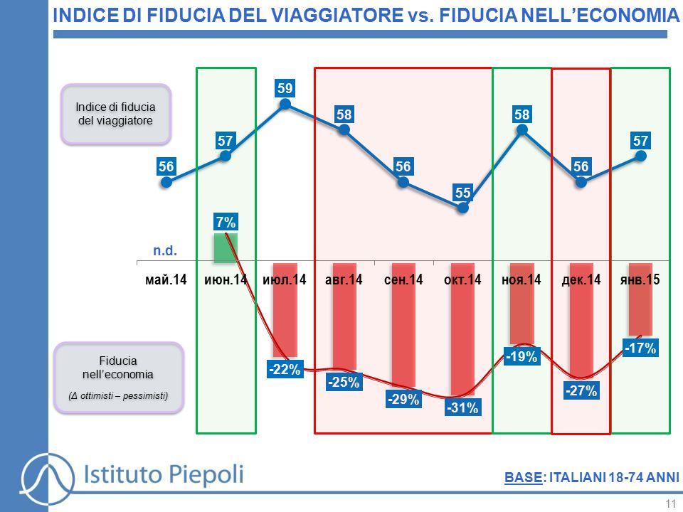 11 BASE: ITALIANI 18-74 ANNI INDICE DI FIDUCIA DEL VIAGGIATORE vs.