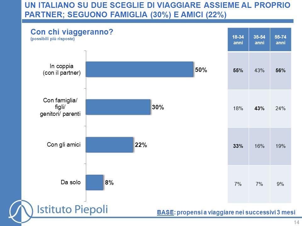 14 UN ITALIANO SU DUE SCEGLIE DI VIAGGIARE ASSIEME AL PROPRIO PARTNER; SEGUONO FAMIGLIA (30%) E AMICI (22%) Con chi viaggeranno.