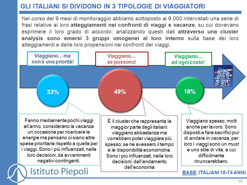 19 GLI ITALIANI SI DIVIDONO IN 3 TIPOLOGIE DI VIAGGIATORI Viaggiano… ad ogni costo.