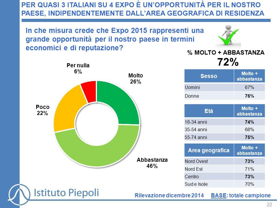 22 PER QUASI 3 ITALIANI SU 4 EXPO È UN'OPPORTUNITÀ PER IL NOSTRO PAESE, INDIPENDENTEMENTE DALL'AREA GEOGRAFICA DI RESIDENZA BASE: totale campione In che misura crede che Expo 2015 rappresenti una grande opportunità per il nostro paese in termini economici e di reputazione.