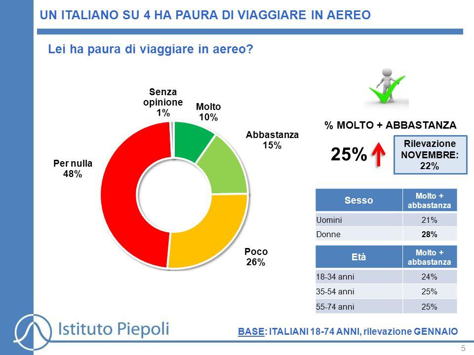 5 UN ITALIANO SU 4 HA PAURA DI VIAGGIARE IN AEREO Lei ha paura di viaggiare in aereo.