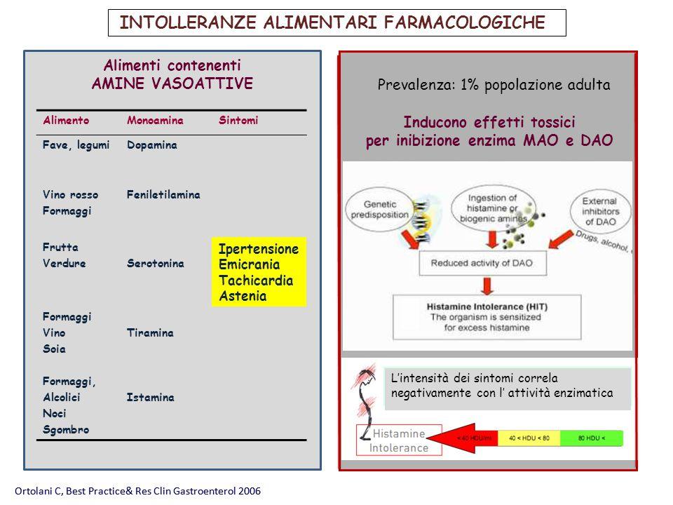 Ortolani C, Best Practice& Res Clin Gastroenterol 2006 INTOLLERANZE ALIMENTARI FARMACOLOGICHE Prevalenza: 1% popolazione adulta Ortolani C, Best Pract