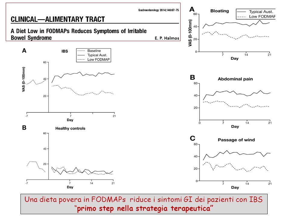 """Una dieta povera in FODMAPs riduce i sintomi GI dei pazienti con IBS """"primo step nella strategia terapeutica"""" E. P. Halmos"""