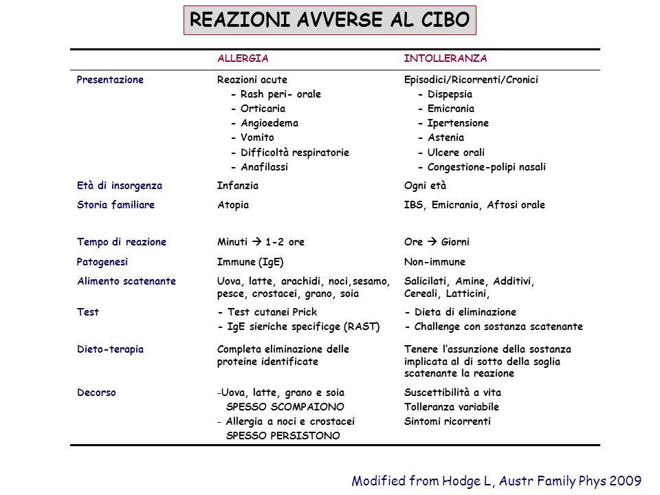 ALLERGIAINTOLLERANZA PresentazioneReazioni acute - Rash peri- orale - Orticaria - Angioedema - Vomito - Difficoltà respiratorie - Anafilassi Episodici