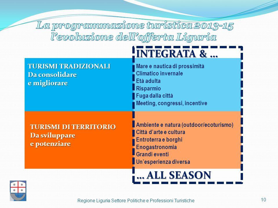 Regione Liguria Settore Politiche e Professioni Turistiche 10 TURISMI DI TERRITORIO Da sviluppare e potenziare TURISMI TRADIZIONALI Da consolidare e m