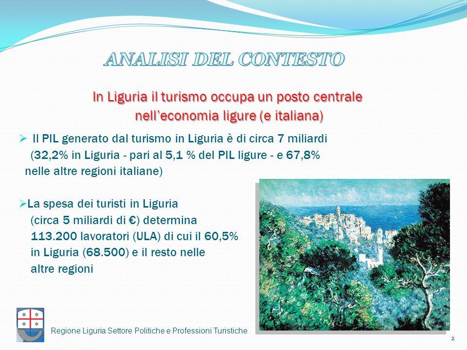 2 In Liguria il turismo occupa un posto centrale nell'economia ligure (e italiana) nell'economia ligure (e italiana)  Il PIL generato dal turismo in Liguria è di circa 7 miliardi (32,2% in Liguria - pari al 5,1 % del PIL ligure - e 67,8% nelle altre regioni italiane)  La spesa dei turisti in Liguria (circa 5 miliardi di €) determina 113.200 lavoratori (ULA) di cui il 60,5% in Liguria (68.500) e il resto nelle altre regioni 2 Regione Liguria Settore Politiche e Professioni Turistiche