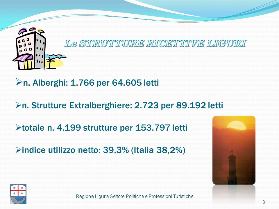 3  n. Alberghi: 1.766 per 64.605 letti  n. Strutture Extralberghiere: 2.723 per 89.192 letti  totale n. 4.199 strutture per 153.797 letti  indice