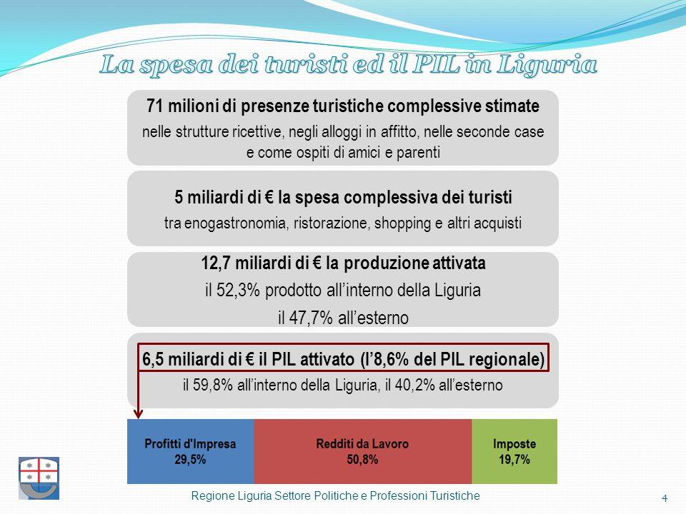 4 71 milioni di presenze turistiche complessive stimate nelle strutture ricettive, negli alloggi in affitto, nelle seconde case e come ospiti di amici e parenti 5 miliardi di € la spesa complessiva dei turisti tra enogastronomia, ristorazione, shopping e altri acquisti 12,7 miliardi di € la produzione attivata il 52,3% prodotto all'interno della Liguria il 47,7% all'esterno 6,5 miliardi di € il PIL attivato (l'8,6% del PIL regionale) il 59,8% all'interno della Liguria, il 40,2% all'esterno Regione Liguria Settore Politiche e Professioni Turistiche