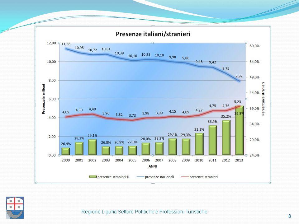  Andamento mensile delle presenze in Liguria simile nei tre anni considerati  Si nota un calo di presenze nei primi mesi dell'anno, da gennaio a luglio  La percentuale di presenze in bassa stagione perde 3,4 punti tra il 2003 e il 2010, mentre crescono media e soprattutto alta stagione (di 2,3 punti) Regione Liguria Settore Politiche e Professioni Turistiche 9 Ns.