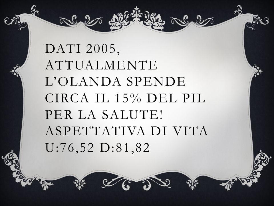 DATI 2005, ATTUALMENTE L'OLANDA SPENDE CIRCA IL 15% DEL PIL PER LA SALUTE.